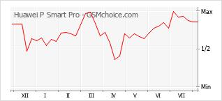 Диаграмма изменений популярности телефона Huawei P Smart Pro