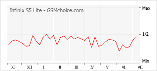 Popularity chart of Infinix S5 Lite