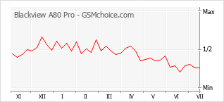 Gráfico de los cambios de popularidad Blackview A80 Pro
