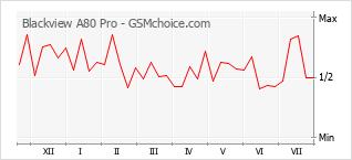Populariteit van de telefoon: diagram Blackview A80 Pro