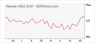 Gráfico de los cambios de popularidad Hisense U962 2019