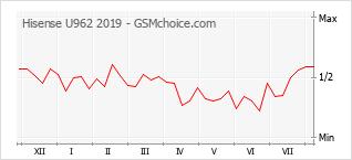 Grafico di modifiche della popolarità del telefono cellulare Hisense U962 2019