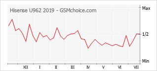 Populariteit van de telefoon: diagram Hisense U962 2019