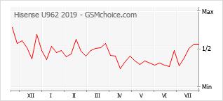 Диаграмма изменений популярности телефона Hisense U962 2019