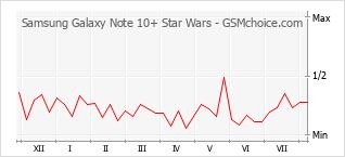 Diagramm der Poplularitätveränderungen von Samsung Galaxy Note 10+ Star Wars