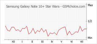Gráfico de los cambios de popularidad Samsung Galaxy Note 10+ Star Wars