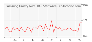 Le graphique de popularité de Samsung Galaxy Note 10+ Star Wars