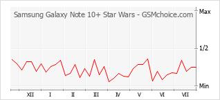 Traçar mudanças de populariedade do telemóvel Samsung Galaxy Note 10+ Star Wars