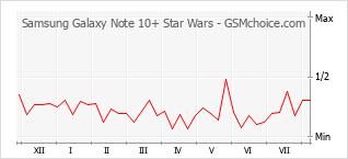 Диаграмма изменений популярности телефона Samsung Galaxy Note 10+ Star Wars