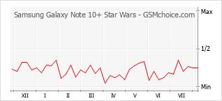 手机声望改变图表 Samsung Galaxy Note 10+ Star Wars