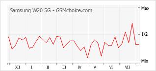 Diagramm der Poplularitätveränderungen von Samsung W20 5G