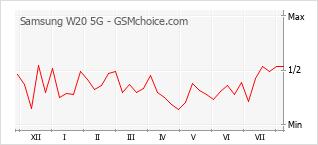 Gráfico de los cambios de popularidad Samsung W20 5G