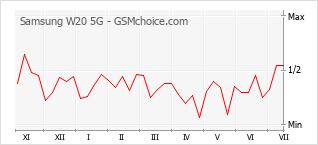 Grafico di modifiche della popolarità del telefono cellulare Samsung W20 5G