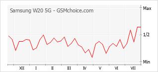 Populariteit van de telefoon: diagram Samsung W20 5G