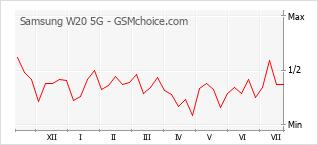 Traçar mudanças de populariedade do telemóvel Samsung W20 5G