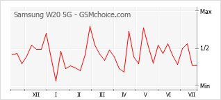 手机声望改变图表 Samsung W20 5G
