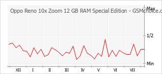 手机声望改变图表 Oppo Reno 10x Zoom 12 GB RAM Special Edition