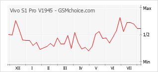 Popularity chart of Vivo S1 Pro V1945