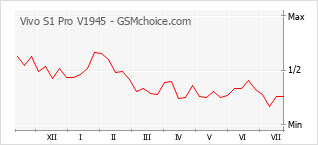 Grafico di modifiche della popolarità del telefono cellulare Vivo S1 Pro V1945