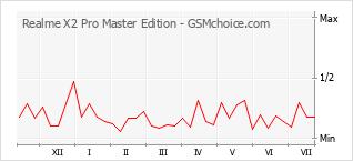 Diagramm der Poplularitätveränderungen von Realme X2 Pro Master Edition
