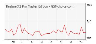 Gráfico de los cambios de popularidad Realme X2 Pro Master Edition