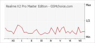Le graphique de popularité de Realme X2 Pro Master Edition