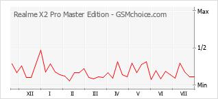 Grafico di modifiche della popolarità del telefono cellulare Realme X2 Pro Master Edition