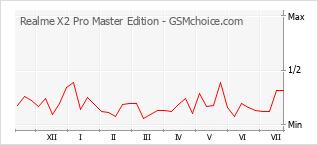 Populariteit van de telefoon: diagram Realme X2 Pro Master Edition