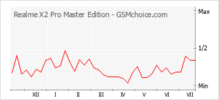 手机声望改变图表 Realme X2 Pro Master Edition