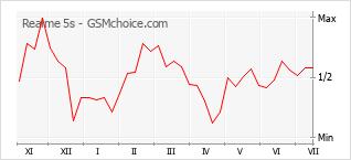 Populariteit van de telefoon: diagram Realme 5s