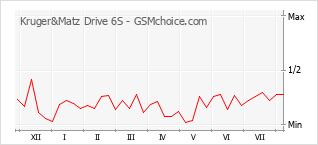 Popularity chart of Kruger&Matz Drive 6S