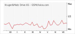 Populariteit van de telefoon: diagram Kruger&Matz Drive 6S