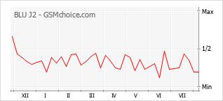 Popularity chart of BLU J2