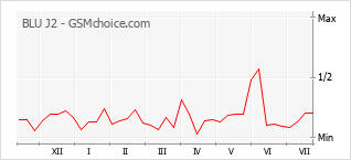 Gráfico de los cambios de popularidad BLU J2