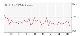 Le graphique de popularité de BLU J2