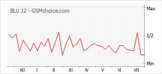 Диаграмма изменений популярности телефона BLU J2