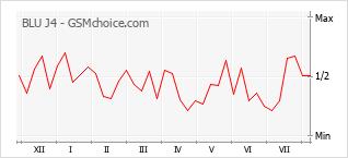 Popularity chart of BLU J4