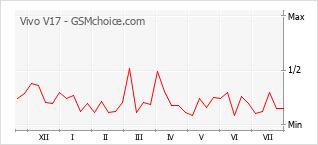 Grafico di modifiche della popolarità del telefono cellulare Vivo V17