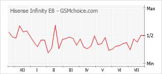 Gráfico de los cambios de popularidad Hisense Infinity E8