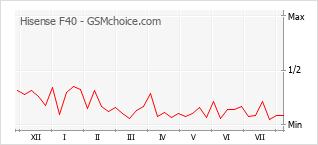 Popularity chart of Hisense F40