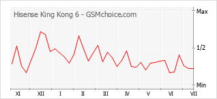 Diagramm der Poplularitätveränderungen von Hisense King Kong 6