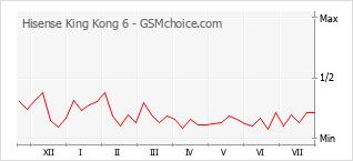 Popularity chart of Hisense King Kong 6