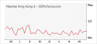 Grafico di modifiche della popolarità del telefono cellulare Hisense King Kong 6