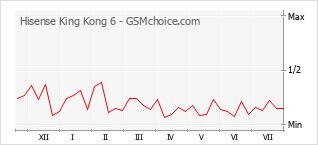 Populariteit van de telefoon: diagram Hisense King Kong 6