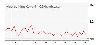 Traçar mudanças de populariedade do telemóvel Hisense King Kong 6
