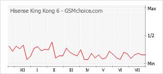 Диаграмма изменений популярности телефона Hisense King Kong 6