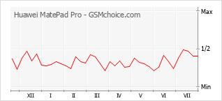Grafico di modifiche della popolarità del telefono cellulare Huawei MatePad Pro