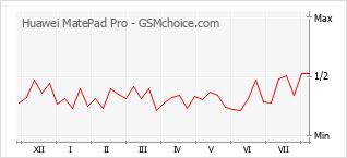 手機聲望改變圖表 Huawei MatePad Pro