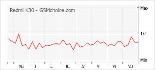 Grafico di modifiche della popolarità del telefono cellulare Redmi K30