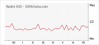 Диаграмма изменений популярности телефона Redmi K30